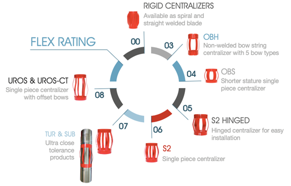 Centek products by flex rating