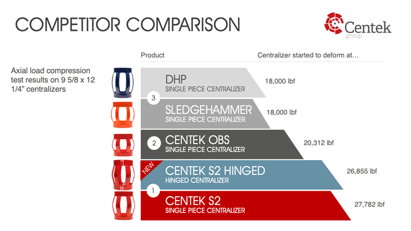Competitor comparison on S2 hinged centralizer